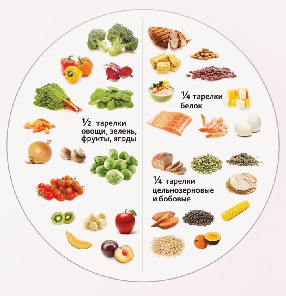 Важные продукты во время беременности