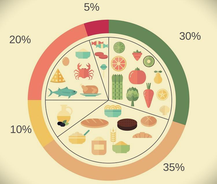 Средиземноморская диета: что можно и нельзя